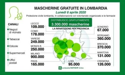 Distribuzione di mascherine gratuite da parte della Protezione Civile di Regione Lombardia