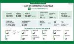 Coronavirus: un solo caso in più in provincia di Como