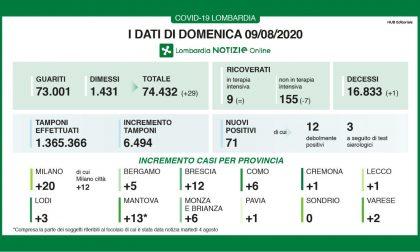 In Lombardia 73mila guariti dal Covid. Sei invece i nuovi casi a Como