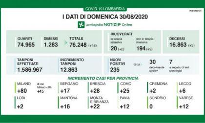 Covid, a Como 25 casi in più. In Lombardia 3 nuove vittime e aumentano i ricoverati