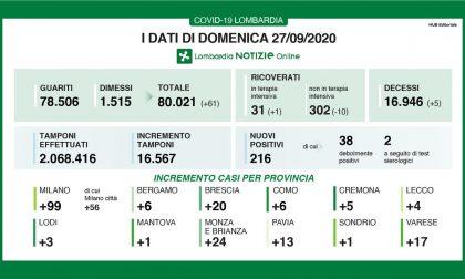 Coronavirus in Lombardia: 216 positivi. + 6 nel Comasco