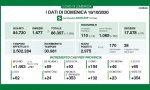 Coronavirus, quasi 3mila casi in Lombardia, superate le 100 terapie intensive