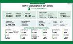 Quasi seimila nuovi positivi, in provincia di Como sono 398