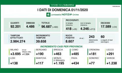 Covid in Lombardia: 8.607 positivi. In provincia di Como + 485