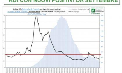 Covid, a Varese e Como la curva dei contagi ha ripreso a scendere GRAFICI