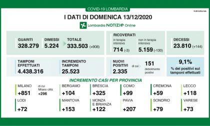 Covid in Lombardia: 2335 nuovi positivi, 99 a Como