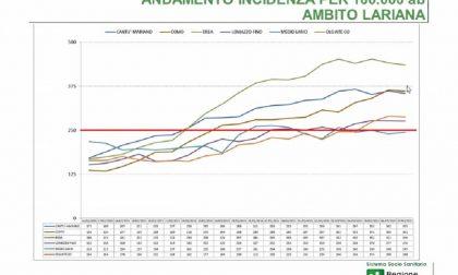 """Covid, Ats: """"Probabile il picco alla fine della prossima settimana"""". Centro Vaccinale a Mariano e sperimentazione a domicilio ad Albavilla"""