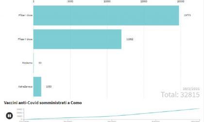 Campagna vaccinale Covid-19: le dosi ricevute e somministrate a Como a due mesi dall'avvio