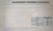 Covid, i contagi calano ma non abbastanza. Vaccinazioni del personale scolastico all'82%, dei fragili solo a un terzo