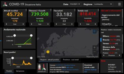Coronavirus 9 maggio: 39mila tamponi, 1.326 nuovi positivi in Lombardia